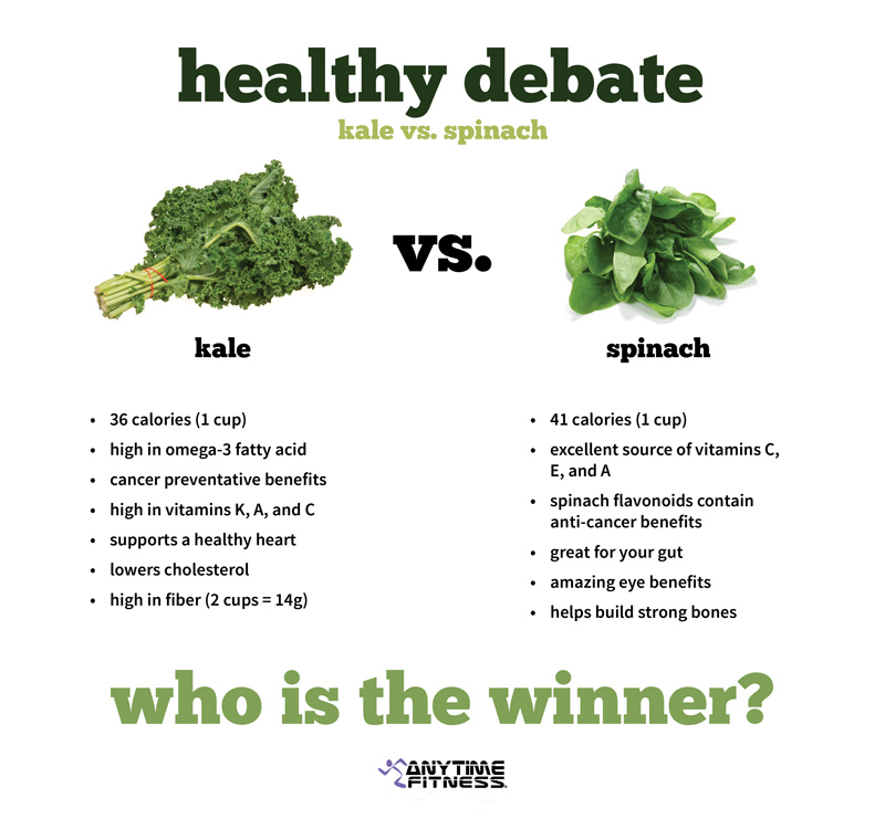 Kale Vs Spinach Which Is Healthier Anytime Fitness